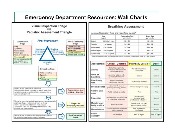 Emergency Department Resources Wall Chart Pediatric Google Search Emergency Department Pediatrics Nursing Education
