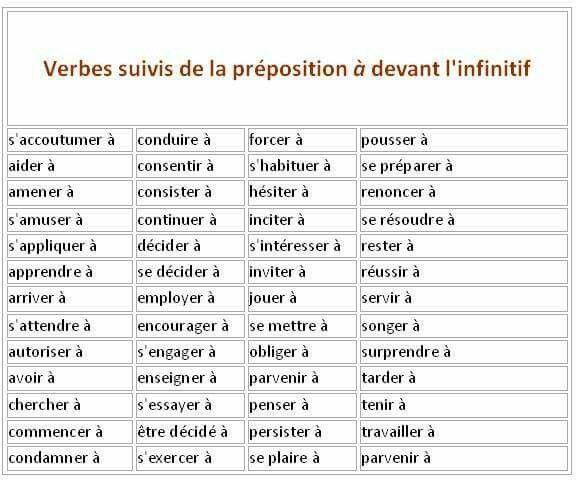Verbes Suivis De La Prepodition A Devant L Infinitif Apprendre Le Francais Parler French Expressions Conversation En Francais