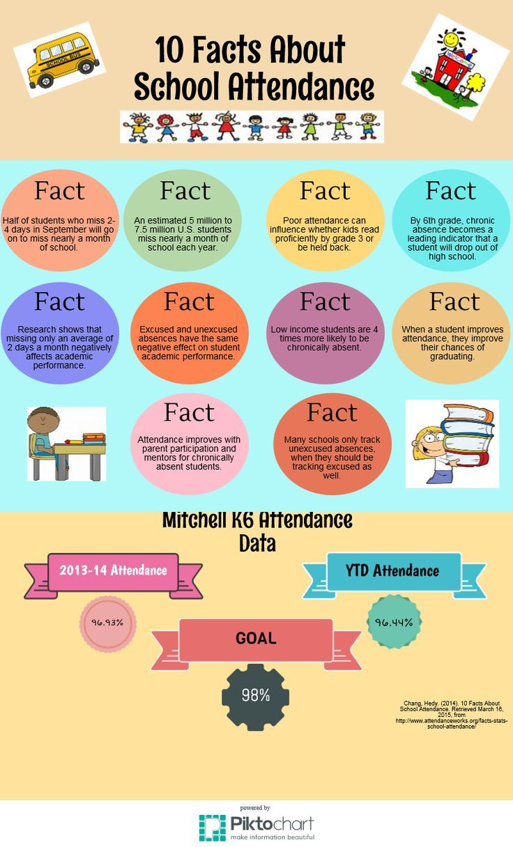 10 facts about school attendance inforgraphic