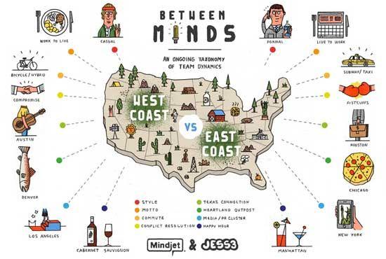 10 Best Tools For Creating Infographics East Coast Coast East Coasters