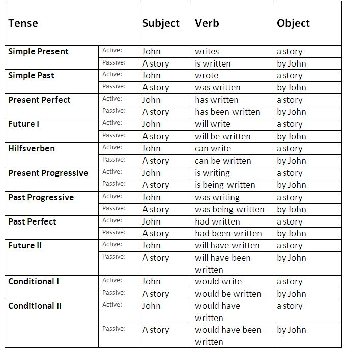 Words Language Grammar: English Passive Voice. Rules And Examples.