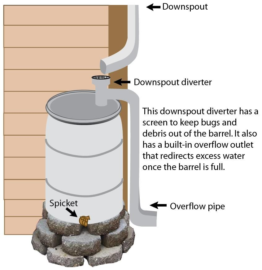 Rain barrel diagram showing downspout diverter outflow for Making rain barrel system