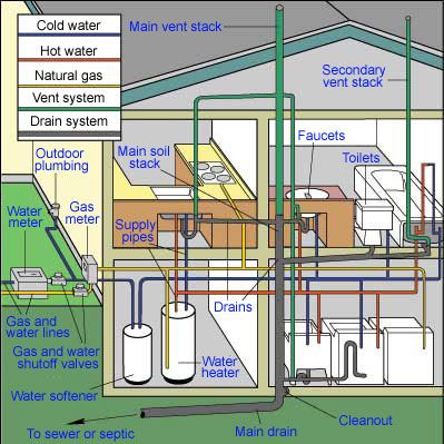 Storage Water Heater Ing Guide Utilities Plumbing