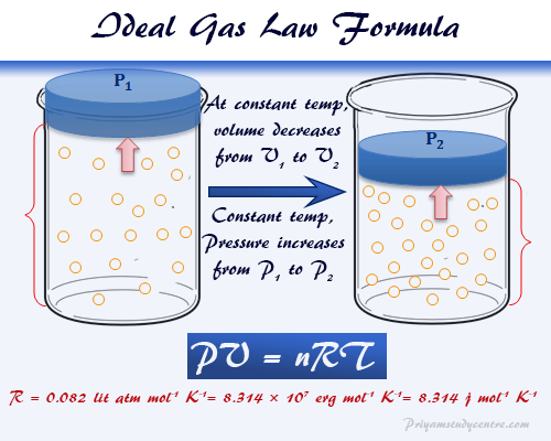 Ideal Gas Law Ideal Gas Law Physical Chemistry Chemical Science