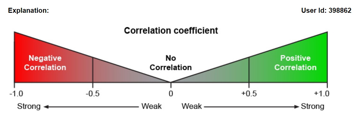 Correlation coefficients range from 1 to +1... The closer