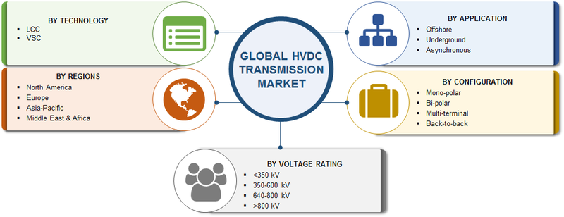 Hvdc Transmission Market Competitive Analysis Business Growth Emerging Technology