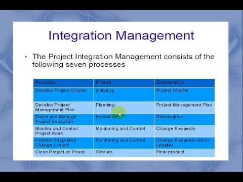 project integration management Chapter 4: project integration management information technology project management, fifth edition balanced scorecard institute the balanced scorecard suggests that we view the organization from four perspectives, and to develop metrics, collect data and analyze it relative to each of these perspectives balanced scorecard.