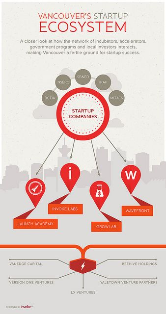What Sets Vancouver Apart From Canada S Other Tech Startup Ecosystems With Images Tech Startups Start Up Startup Company