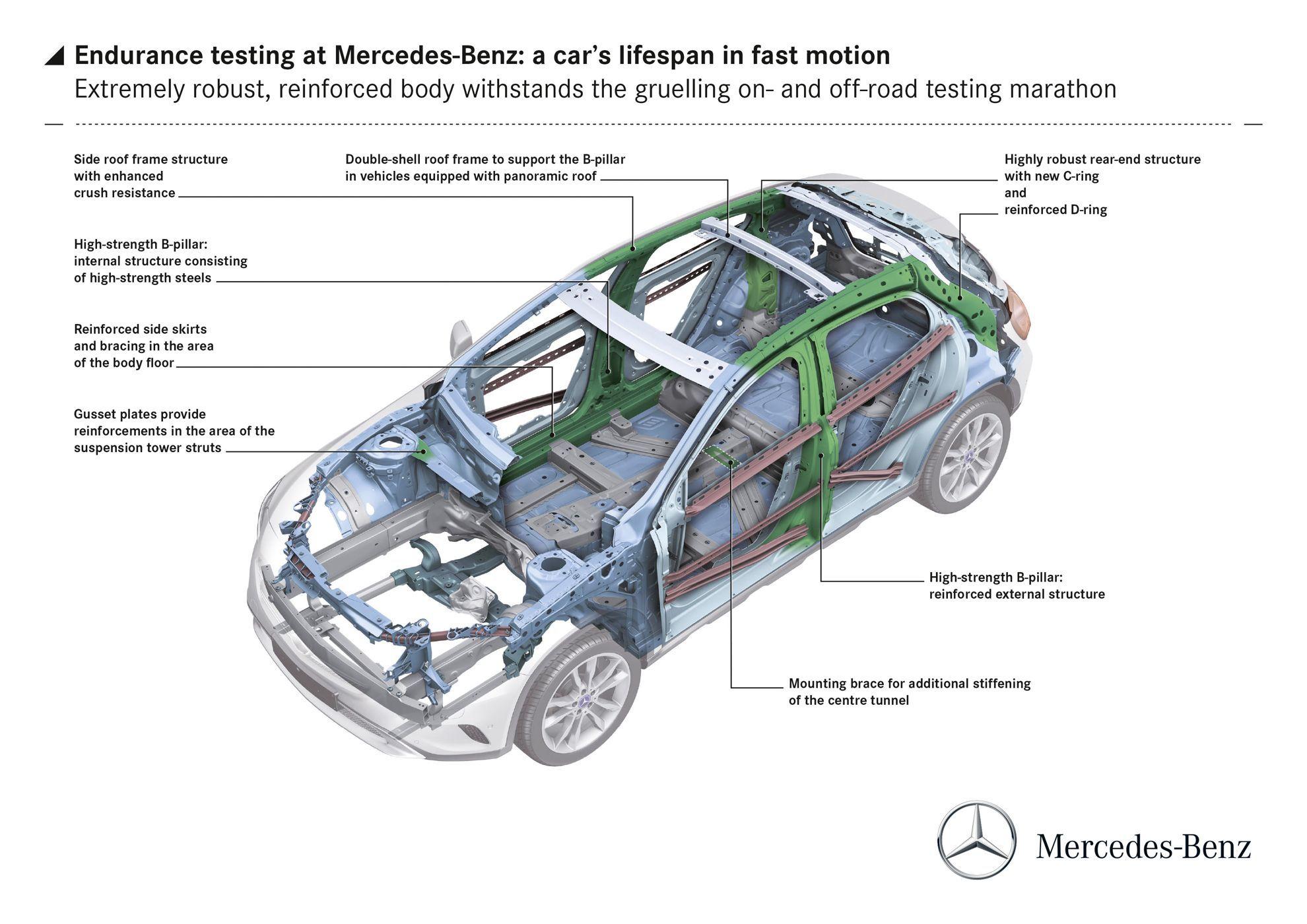 2014 Mercedes-Benz GLA Body Structure | car achitecture ...