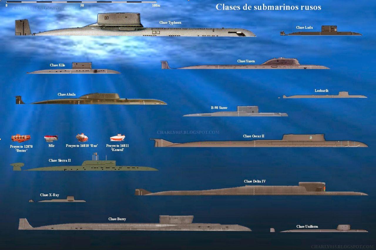 Submarine classes of Russian Navy | Military | Pinterest