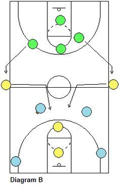 Basketball Transition Defensive Tips Hockey - image 3