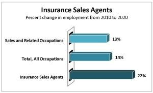 Look To Insurance For A Rewarding Career Insurance Sales Career