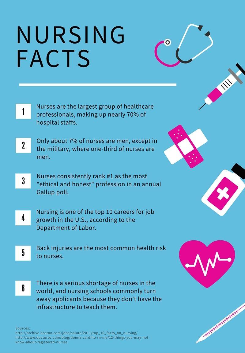 Pin By Hcb Health On Infographics Health Care Nurse Hospital Staff