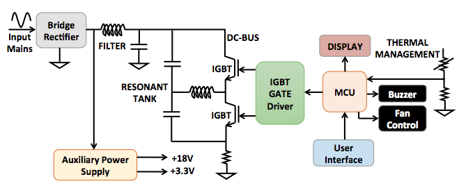 Induction Cooker Circuit Diagram Google Search In 2020 Circuit Diagram Induction Diagram