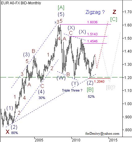 Análise das ondas do par EUR/USD para Fevereiro de 2013