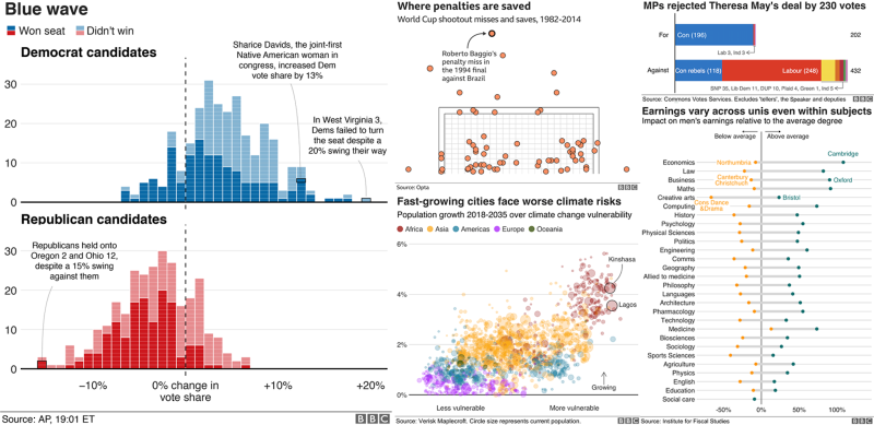 Create data visualizations like BBC News with the BBC's R
