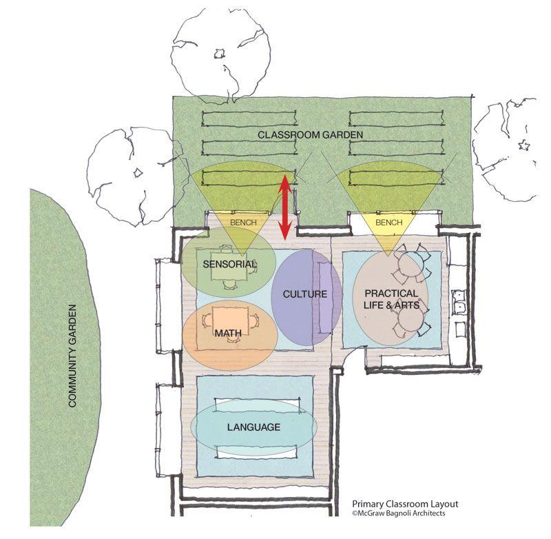 Montessori School Design National Center For Montessori In The