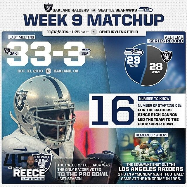 A closer look at 2014 Week 9 vs the @Carolyn Baker who have not had a winning season since their Super Bowl appearance in 2002. #OAKvsSEA #Padgram
