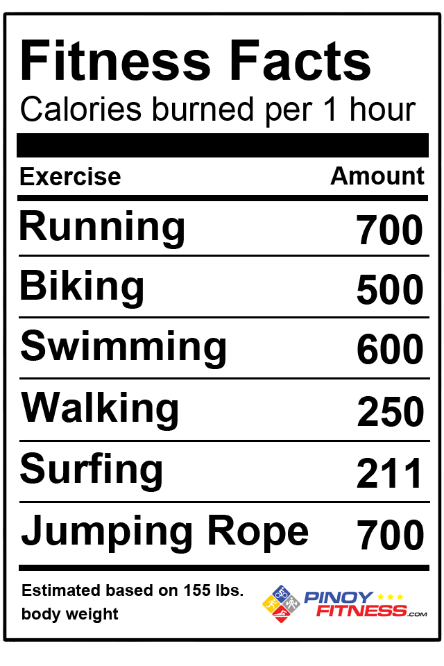 Just A Few Fitness Facts Pinoy Fitness Calorie Facts