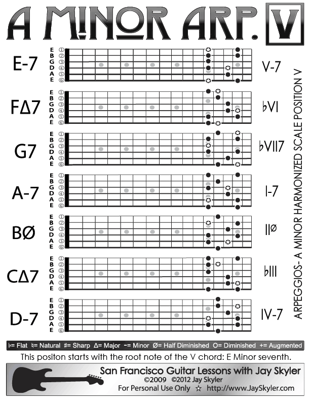 A Minor Arpeggios Patterns On Guitar Position V Chart Guitar