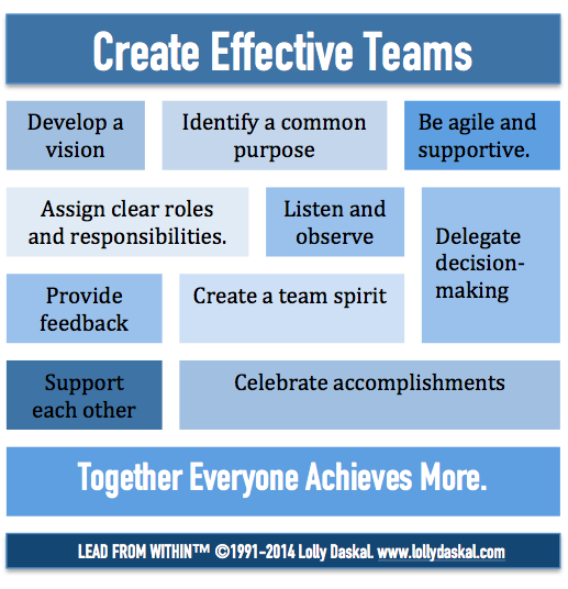 Methods And Techniques For Building Team Coherence Image And Spirit