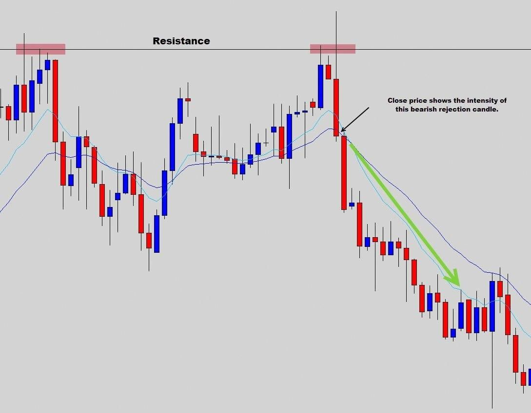 Forex Training Forexlearn Money Trading Forex Trading Trading