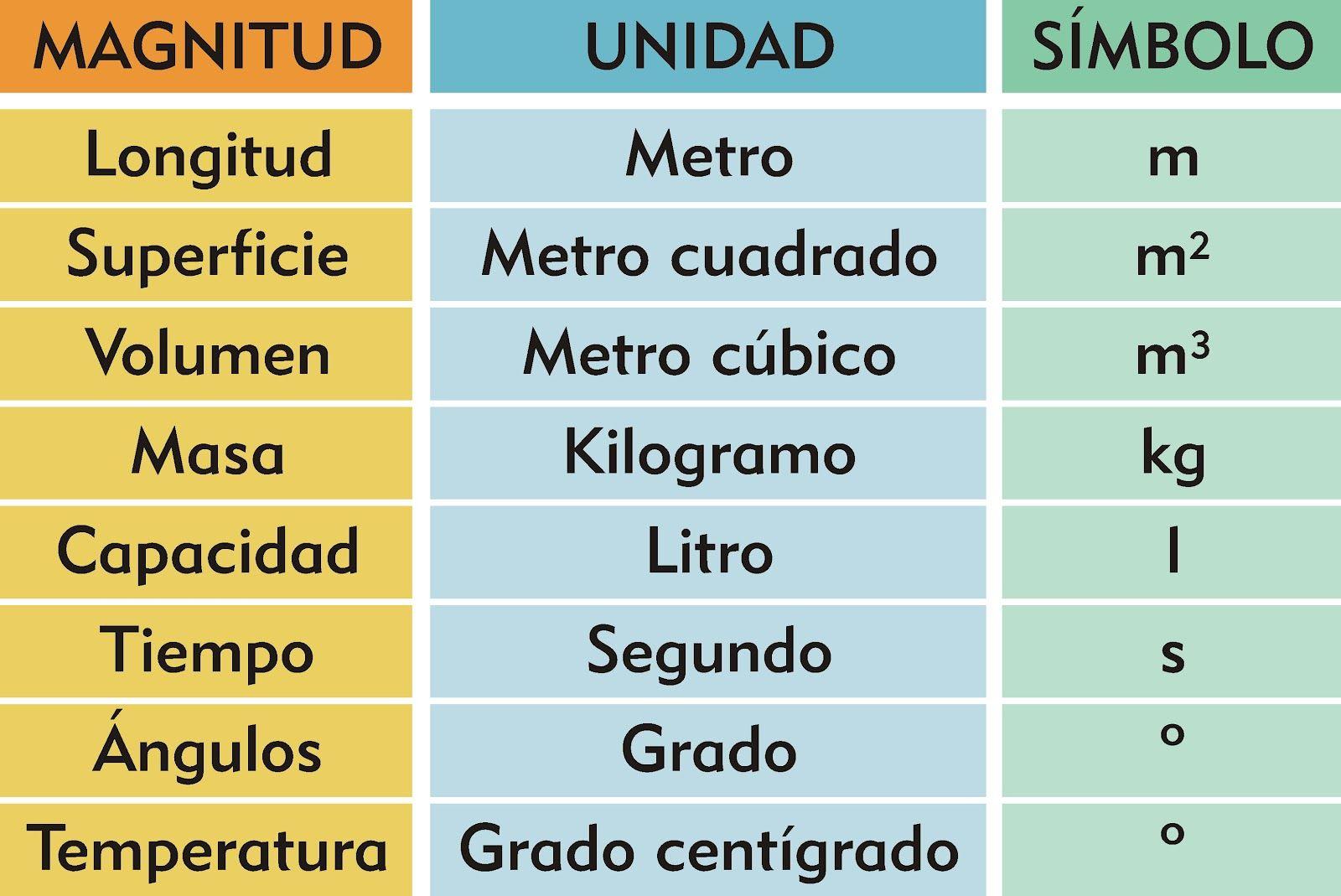 Tipos De Magnitudes Sistema Metrico Matematicas Sistema Métrico Decimal