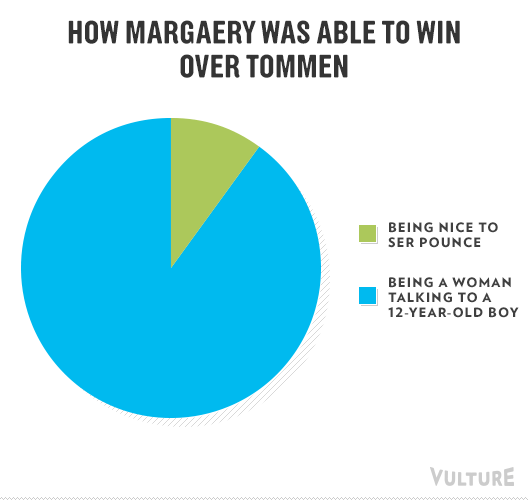 9 Game Of Thrones Season 4 Moments As Hilarious Graphs And