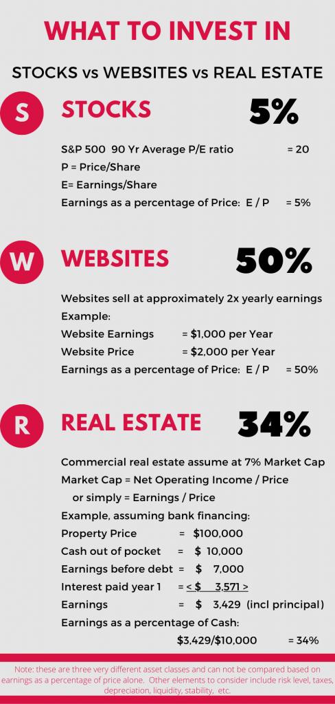 How To Evaluate Stocks Vs Websites Vs Real Estate In 2020