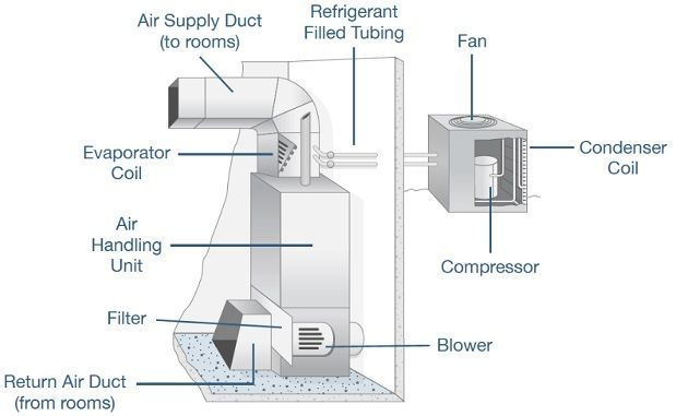 What Is Hvac Basic Of Heating Ventilation And Air Conditioning Hvac Meaning Hvac Stands For Heating Ventilation An Hvac System Hvac Air Conditioning System