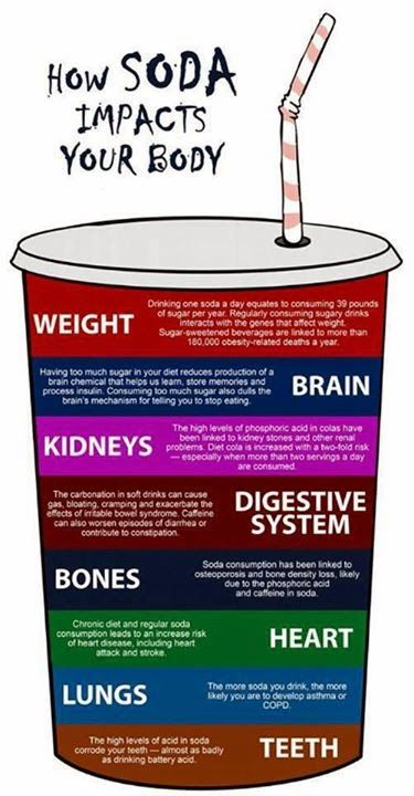 Health & nutrition tips: How soda impacts your body