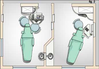 Dental Office Design By Design Ergonomics Organization Ideas In 2019 Pinterest