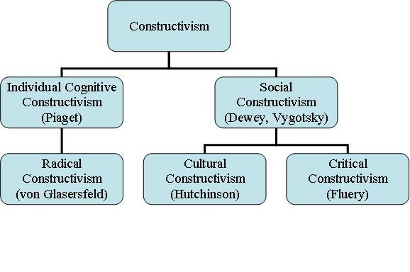Constructivism Is A Theory Of Learning Based On The Idea