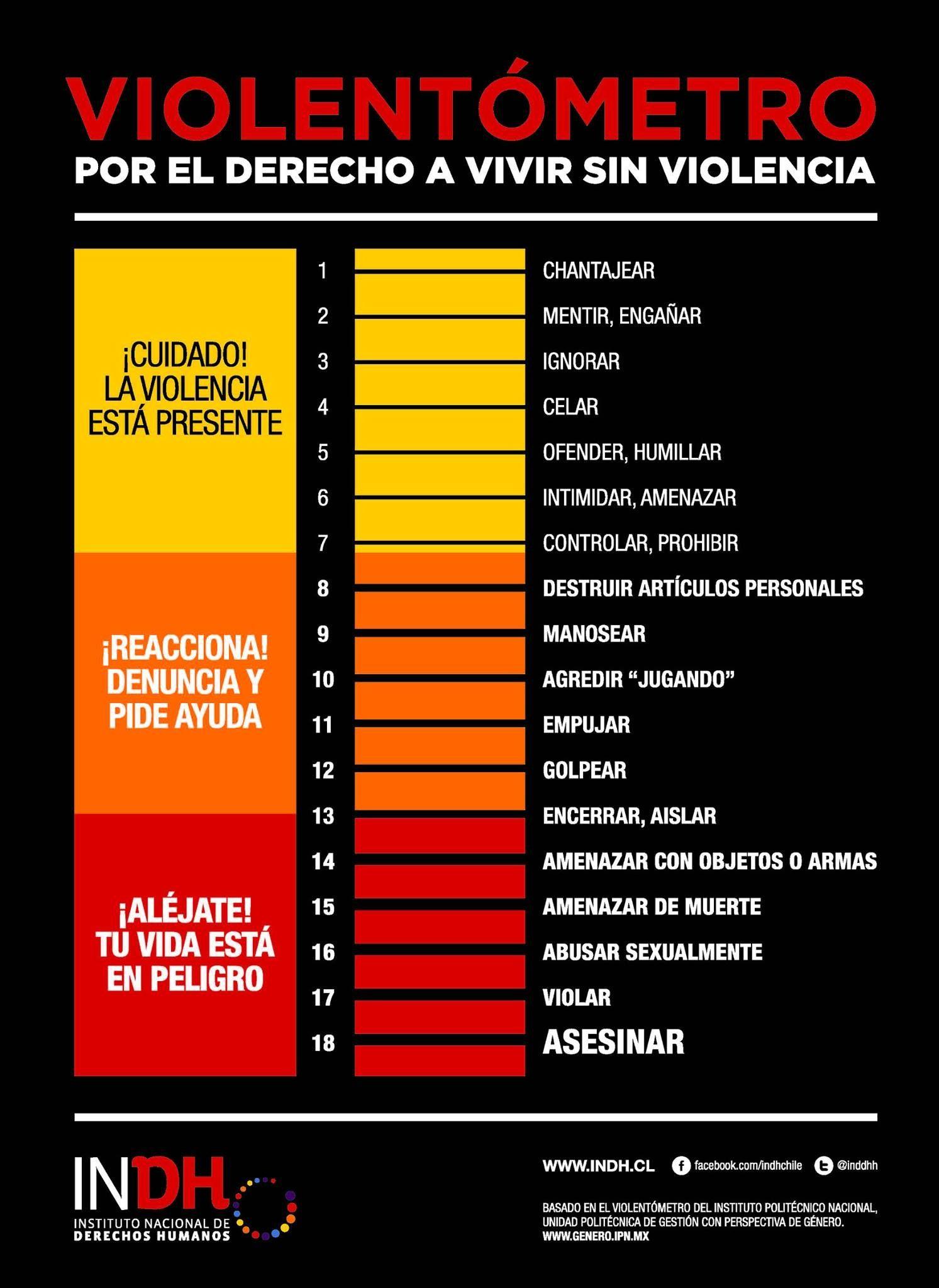 Termometro De La Violencia Violentometro Violencia Violencia
