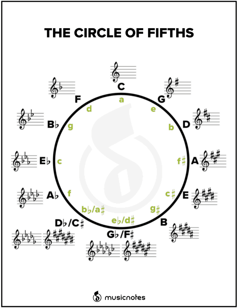 Essential Music Theory Guides (With Free Printables