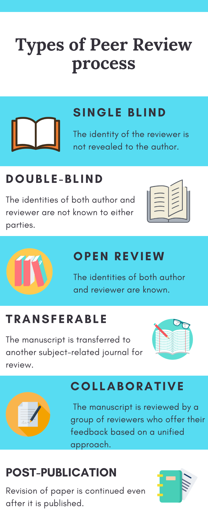 Types of peer review process Scientific writing, Nursing