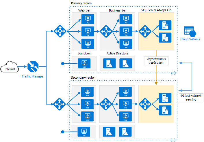 Multi Region N Tier Application For High Availability Azure Reference Architectures Microsoft Docs Azure Architecture Infrastructure Architecture