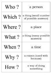 question words eten worksheets grammar worksheets spanish words. Black Bedroom Furniture Sets. Home Design Ideas