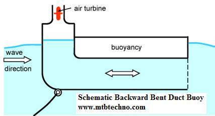 Mechanics of Wave Energy