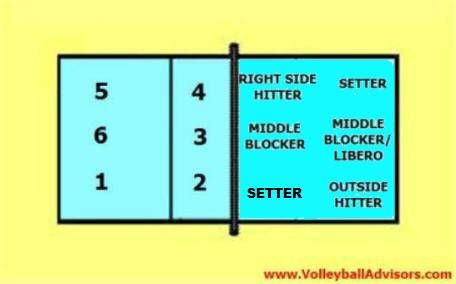 Volleyball Rotation  Volleyball    Volleyball