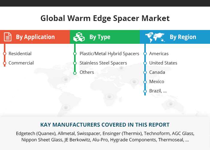 Global Warm Edge Spacer Market Growth 2019 2024 With Images