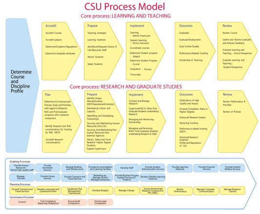 Education Value Chain Analysis Higher Education Process Reference Model Higher Education Process Improvement Education