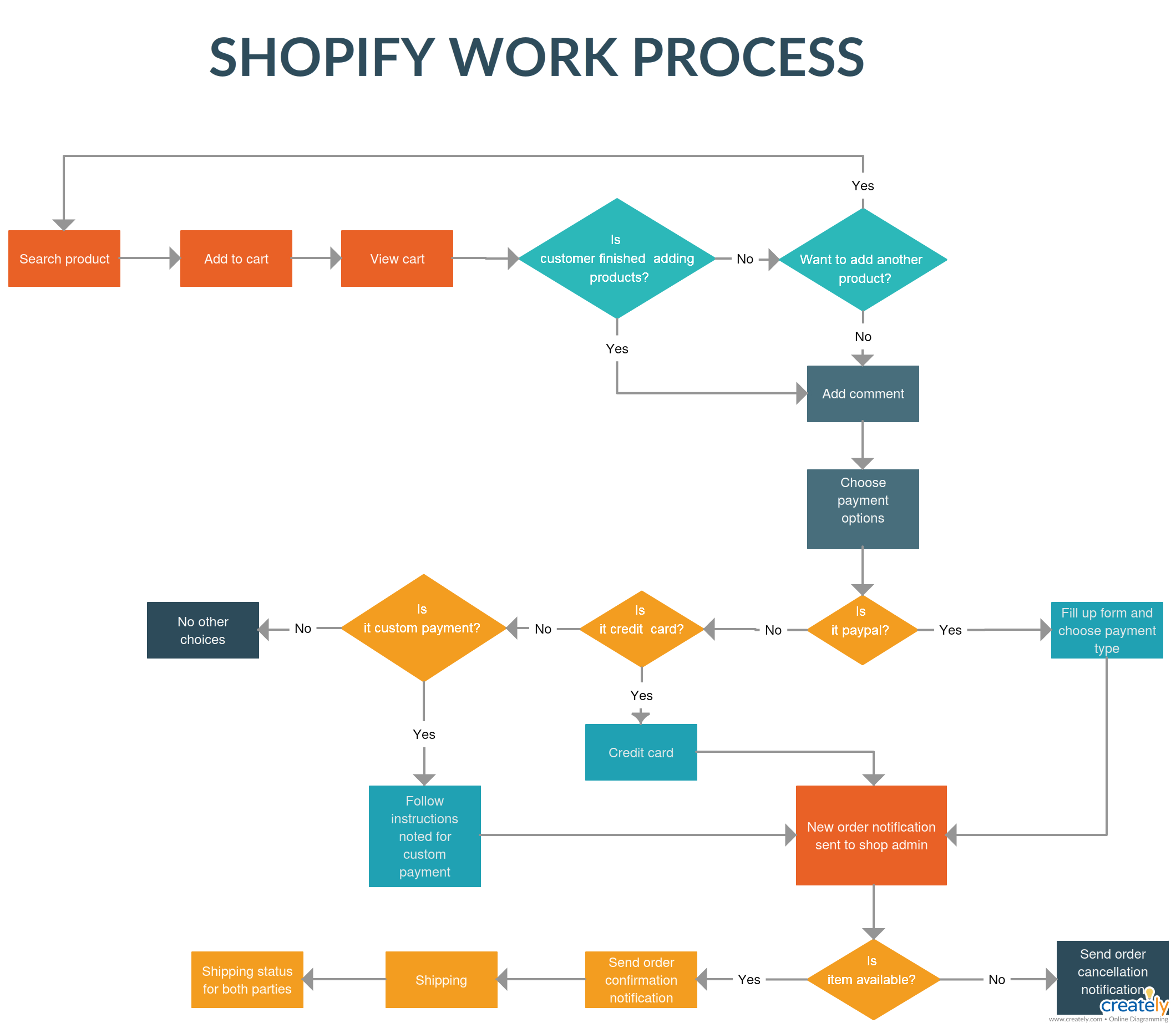 hight resolution of shopify work process great illustration of shopify flow chart where online shoping experience is explained