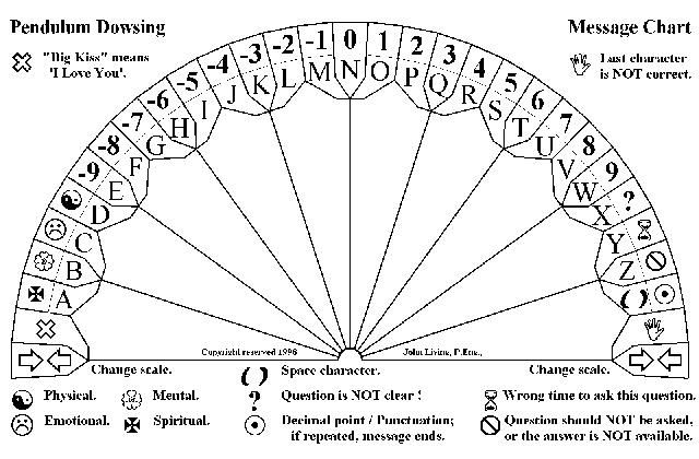 Spelling Chart To Use With Pendulum Downloads Dowsing Pendulum Dowsing Pendulum