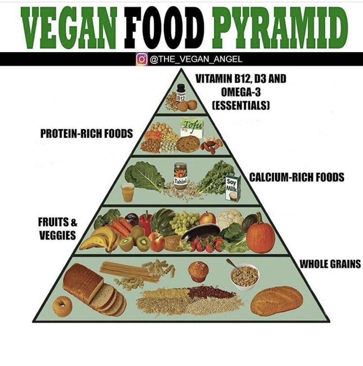 Boost Wednesday In 2020 Vegan Food Pyramid Healthy Herbs Food Pyramid