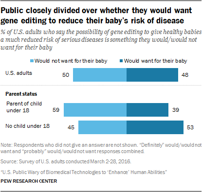 2 U S Public Opinion On The Future Use Of Gene Editing With Images Public Opinion Marriage And Family Public