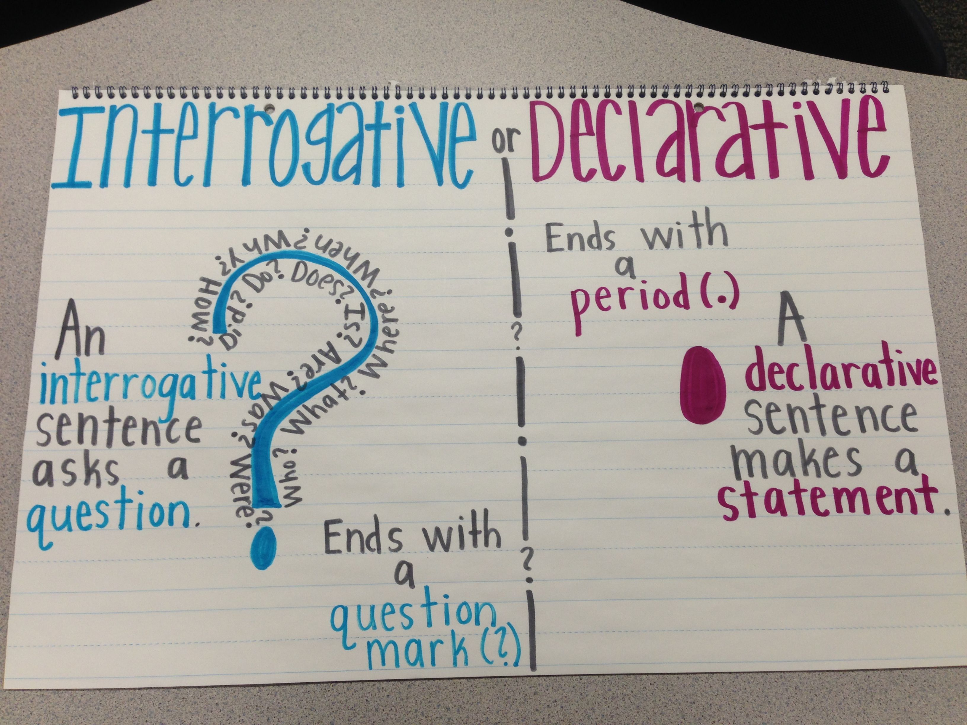 Interrogative And Declarative Sentences