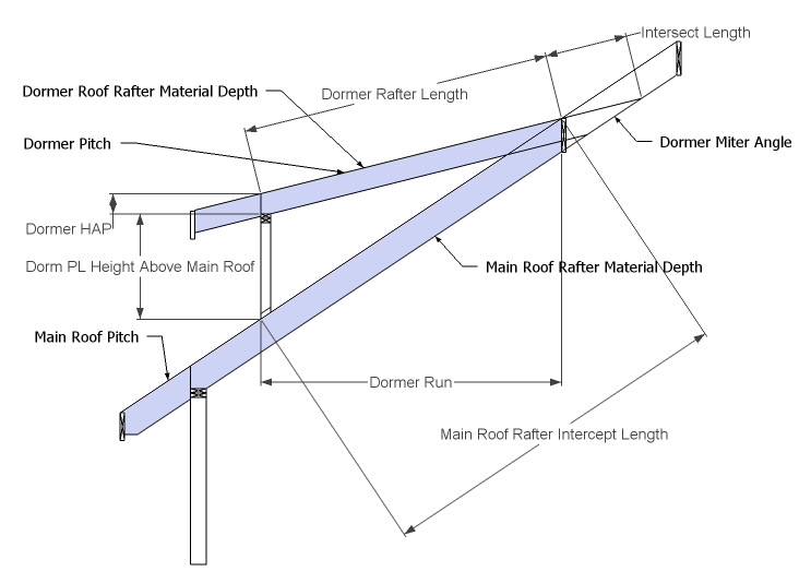 Cutin Dormer Shed Roof Rafter Framing Calculator Building A Shed Roof Shed Roof Dormers
