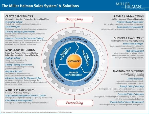 What Is The Miller Heiman Sales ModelProcess  Quora  Business