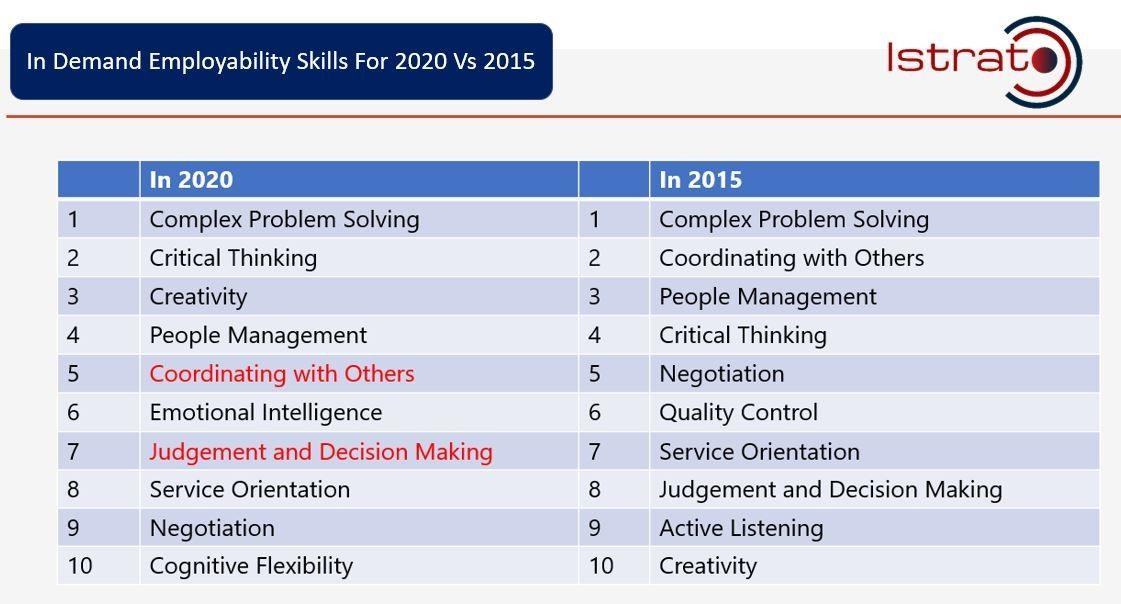 Employability Skills Prediction For 2020 Employability Skills Critical Thinking Emotional Intelligence